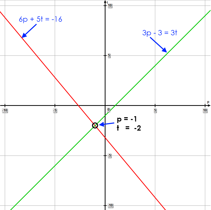 Graphical solution to the linear system of equations:     6p + 5t = -16     3p - 3 = 3t     *** Click to enlarge image ***