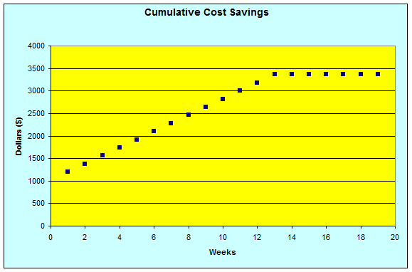 Math – graph of cumulative cost savings