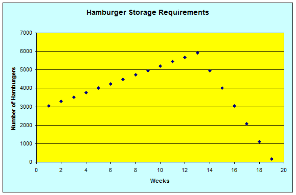 Math – graph of hamburger patty freezer space requirements