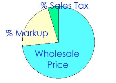Wholesale Price, % Markup, % Sales Tax:  You Pay It All