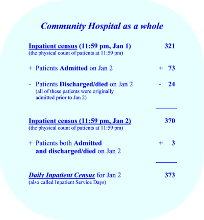 Inpatient Census & Daily Inpatient Census - Hospital