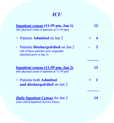 Inpatient Census & Daily Inpatient Census - ICU
