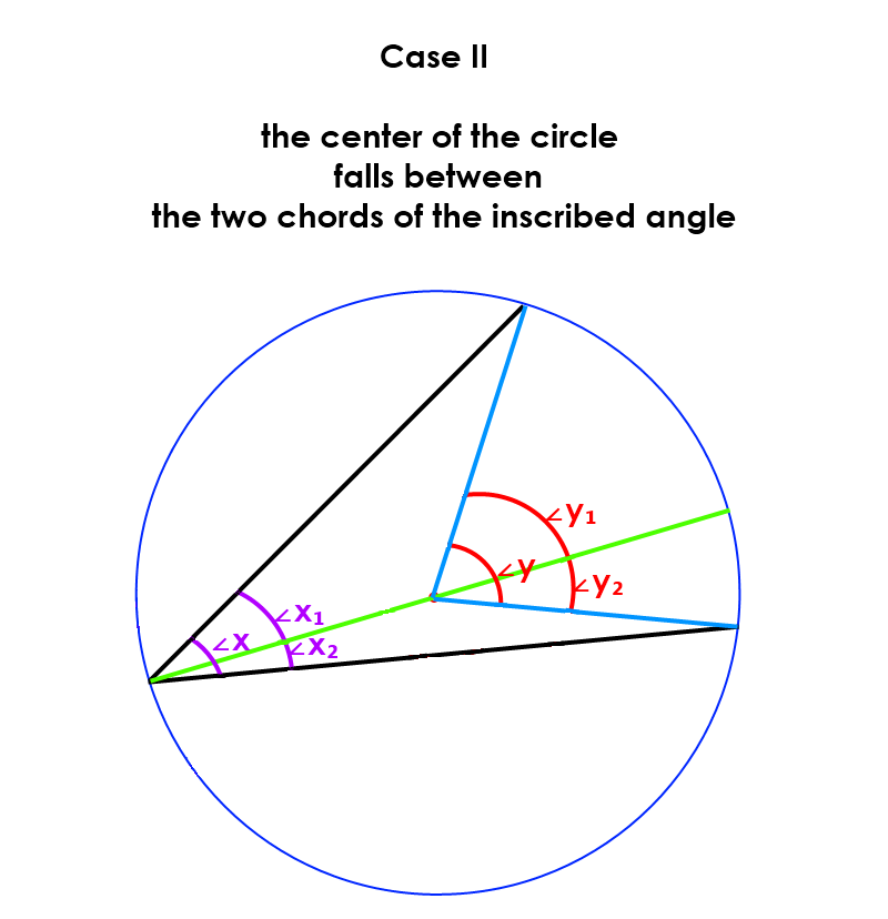 Case II:  the center of the circle falls between the two chords of the inscribed angle