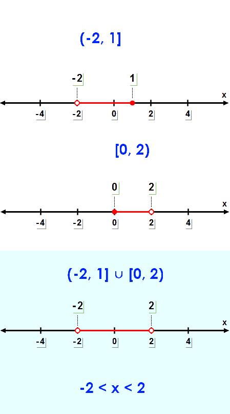 Union of Two Sets - Interval Notation