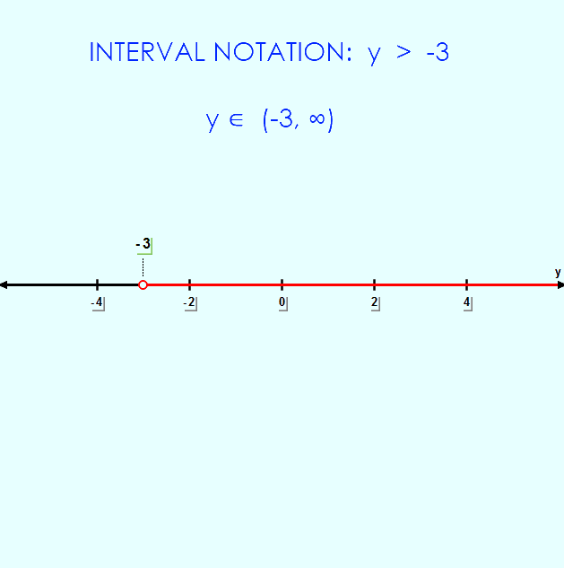 interval notation 2y - 2  >  -8