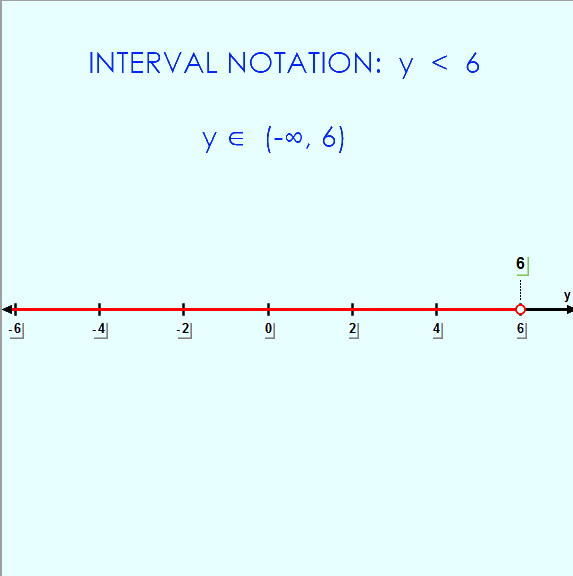 interval notation 4y - 6 <  18 &#13;&#13;*** Click to enlarge image ***