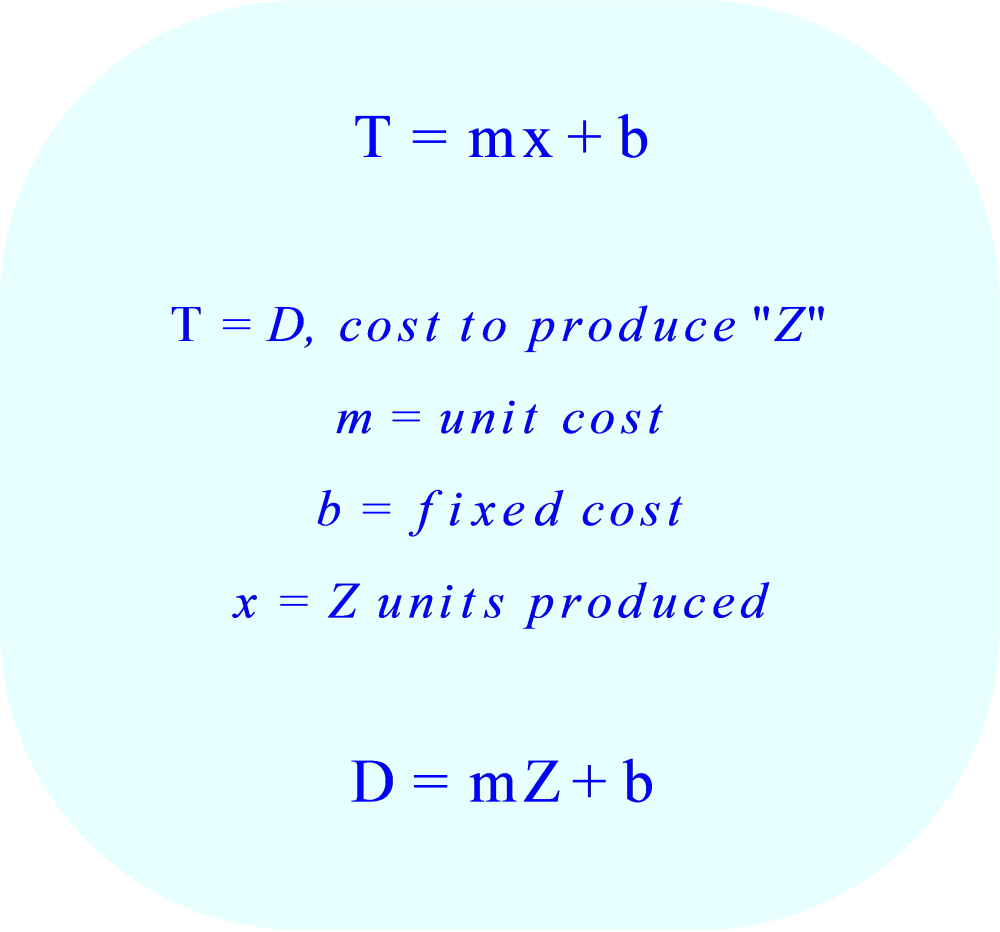 Production Cost to Produce Z units