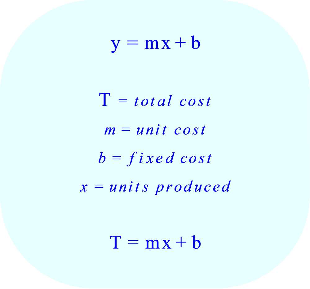 Linear Cost Function:  quantifies the total cost of production for x units of product