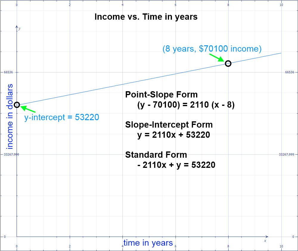 Income vs. Time in Years