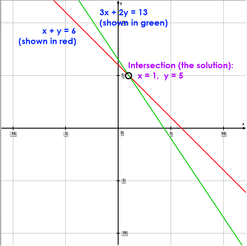 Math – Solution of Two Linear Equations