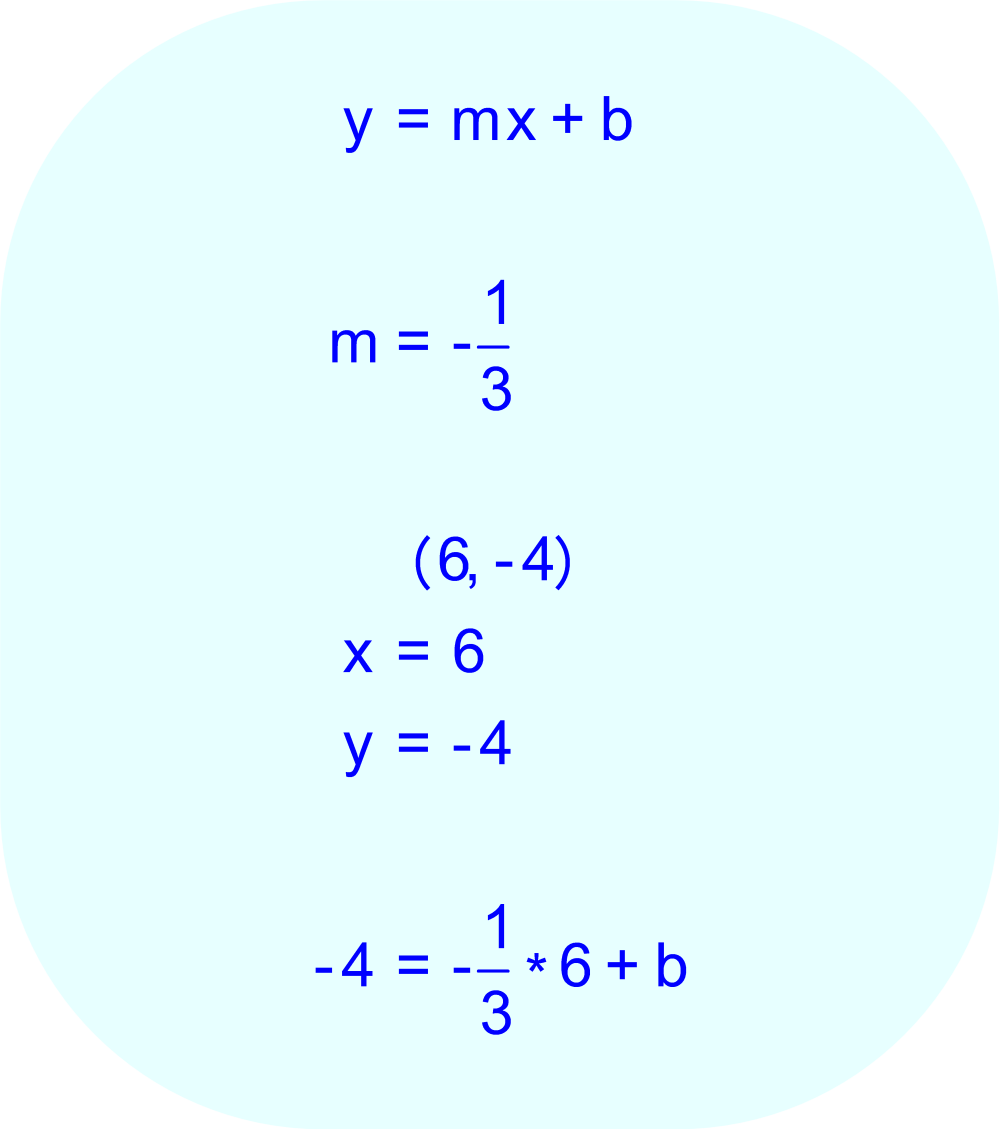 The known values for x (= 6), y (= -4), and m (= -1/3) can be substituted for the variables x, y, and m in the linear equation.