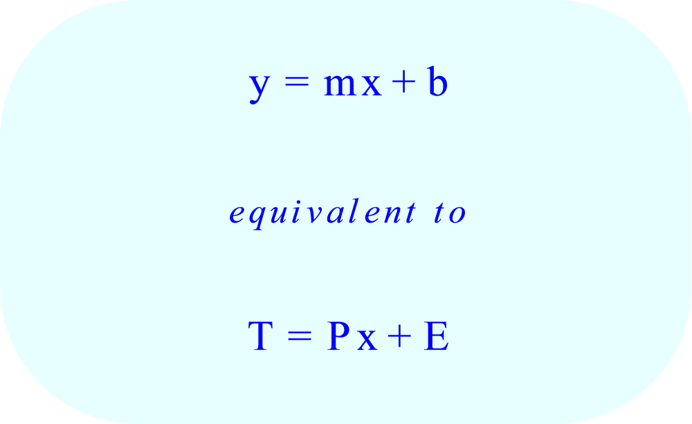 Linear equation that expresses total weight in ounces of a envelope as a function of x