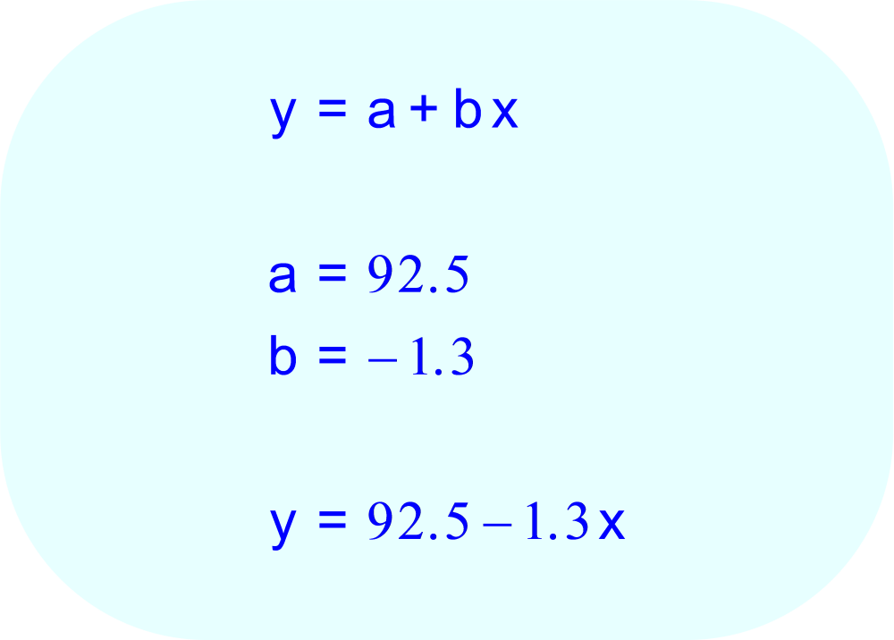 Linear regression equation y = 92.5 - 1.3x