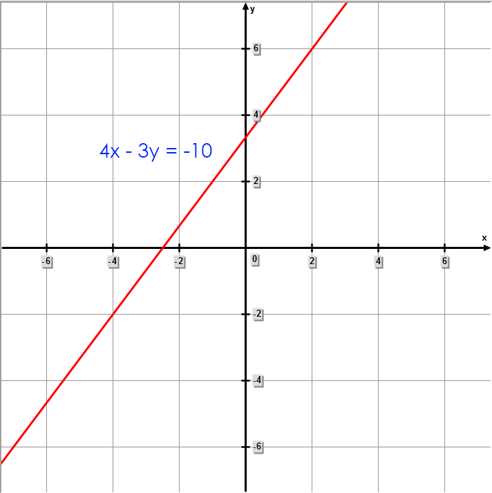 Math – graph of 4x - 3y = -10