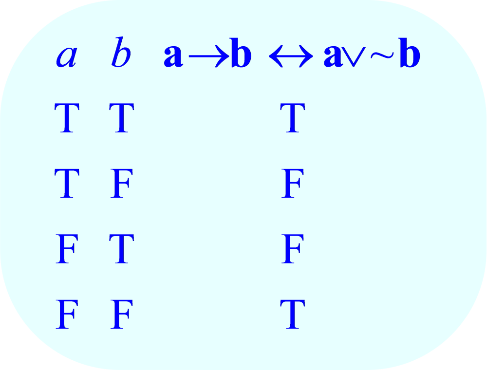 Math – Truth Table: a→b ↔ a∨~b