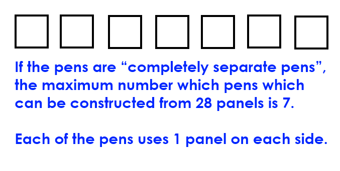 "Math – If the pens are ""completely separate pens"", the maximum number which pens which can be constructed from 28 panels is 7.  Each of the pens uses 1 panel on each side."
