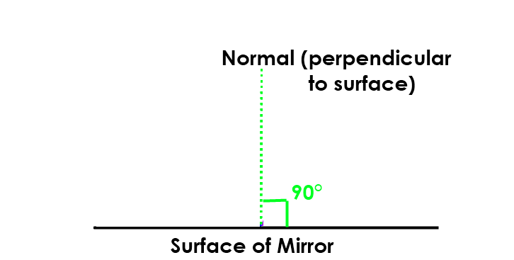 Math – perpendicular to surface of mirror