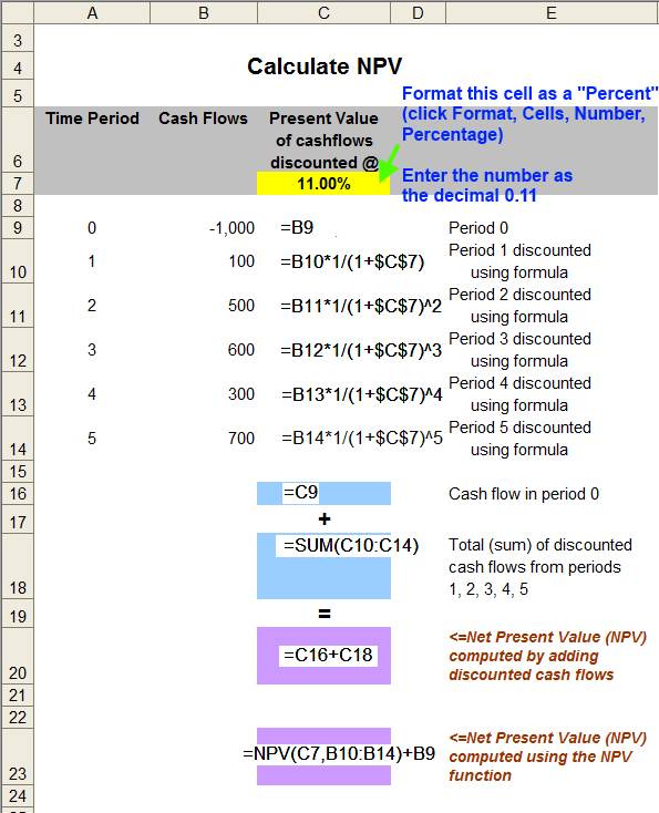 Net Present Value (NPV) Calculation - enter cash flow and formulas in Excel spread sheet