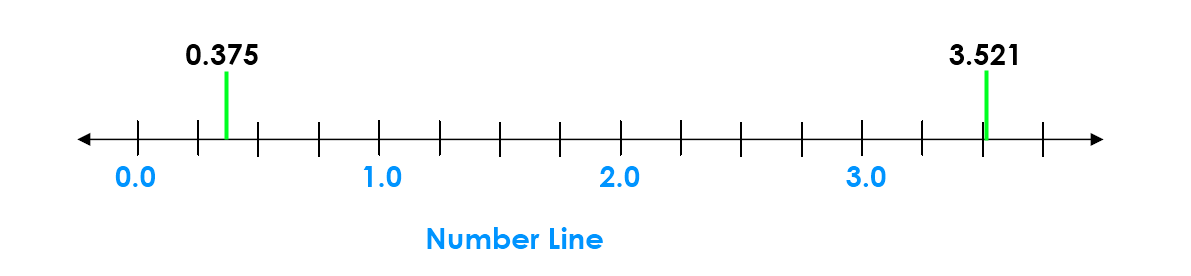 Lee's 0.375 and 3.521 on the number line