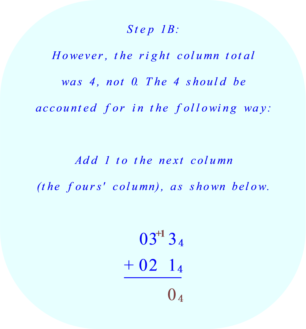 add +1 to the fours' column  (the fours' place digits column) 