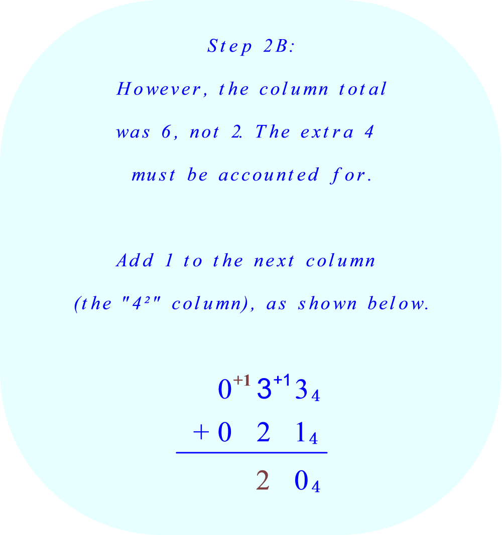 Multiplying Fractions With Exponents And Variables Add +1 To The Sixteens'  Column (the 4� Place Digits Column) *