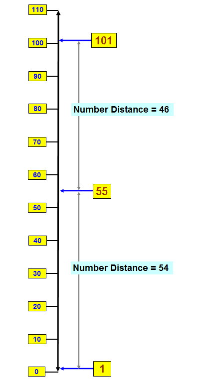 Number Distance