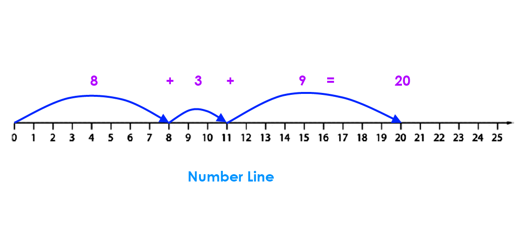 Number Line – the sum of three numbers whose total is 20