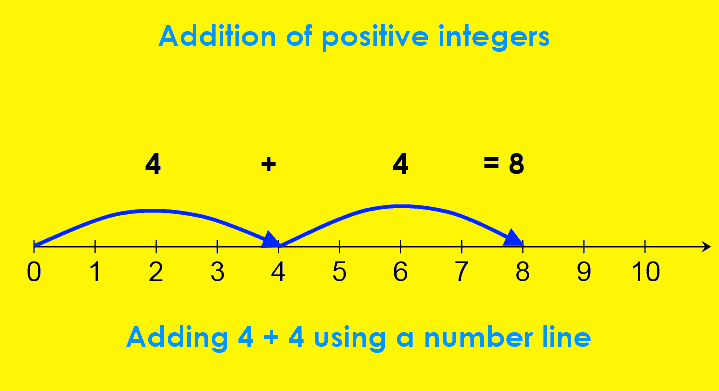Adding 4 + 4 using a number line