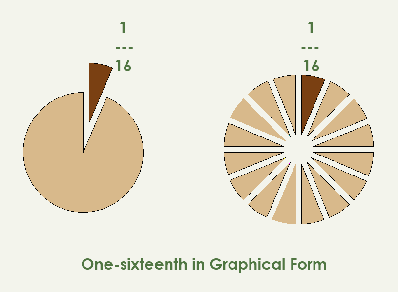 Math – One-sixteenth in Graphical Format