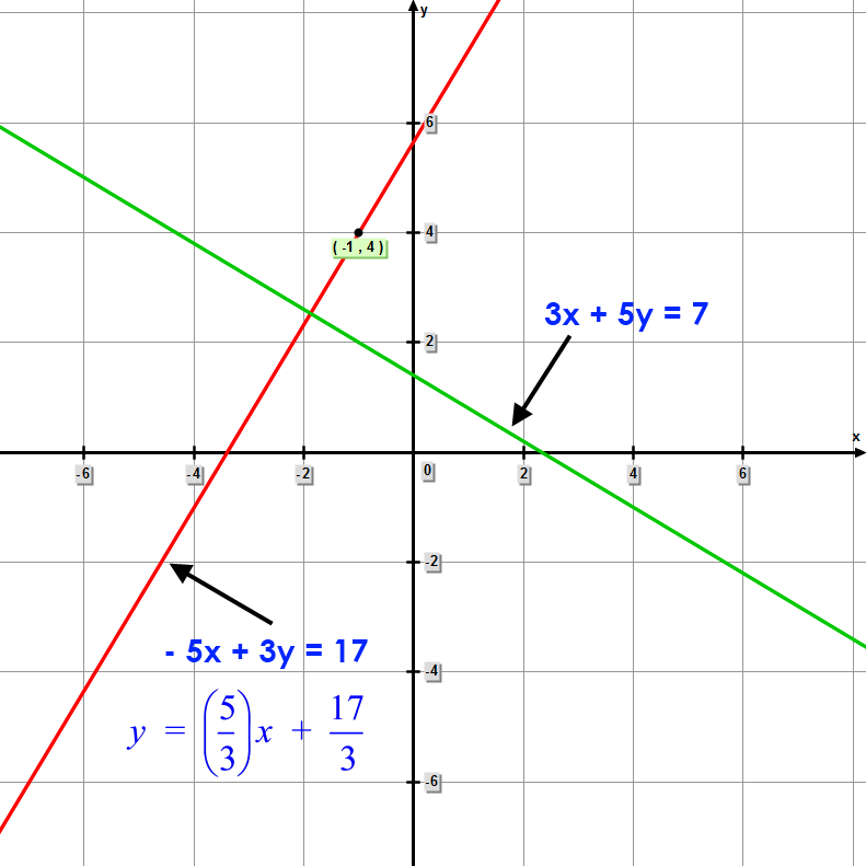a graph of both equations is shown: 