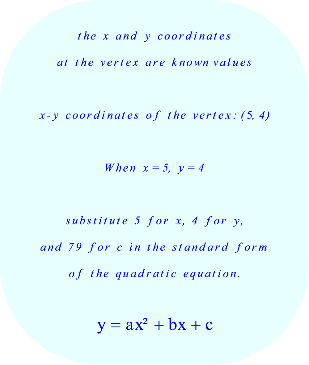 Parabola - coordinates of the vertex