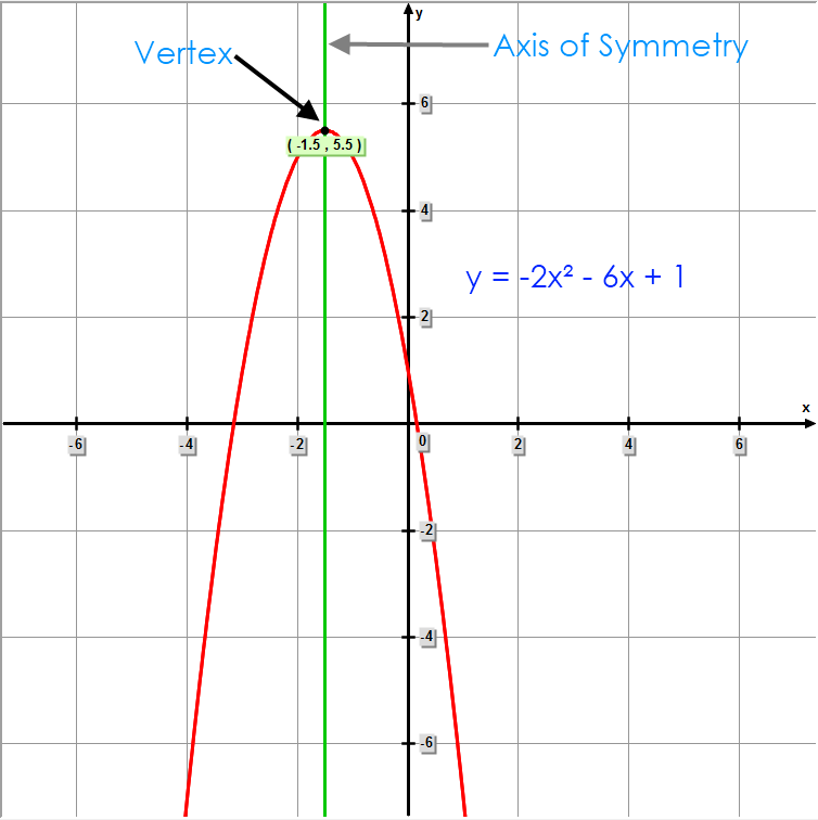 axis of symmetry formula vertex