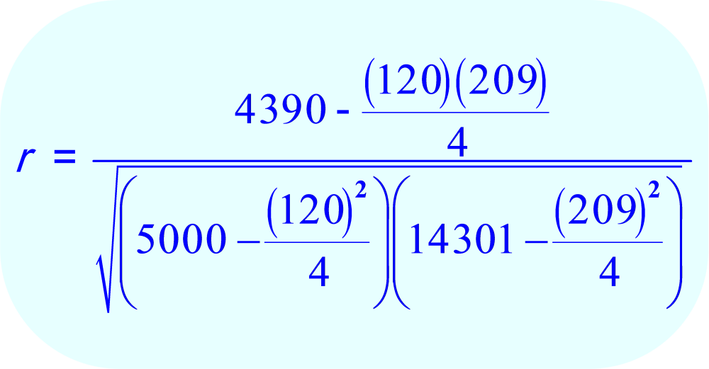 Substitute the numerical values for  ∑XY, ∑X, ∑Y, ∑X², ∑Y², and 4 for n into the formula for the Pearson Correlation Coefficient