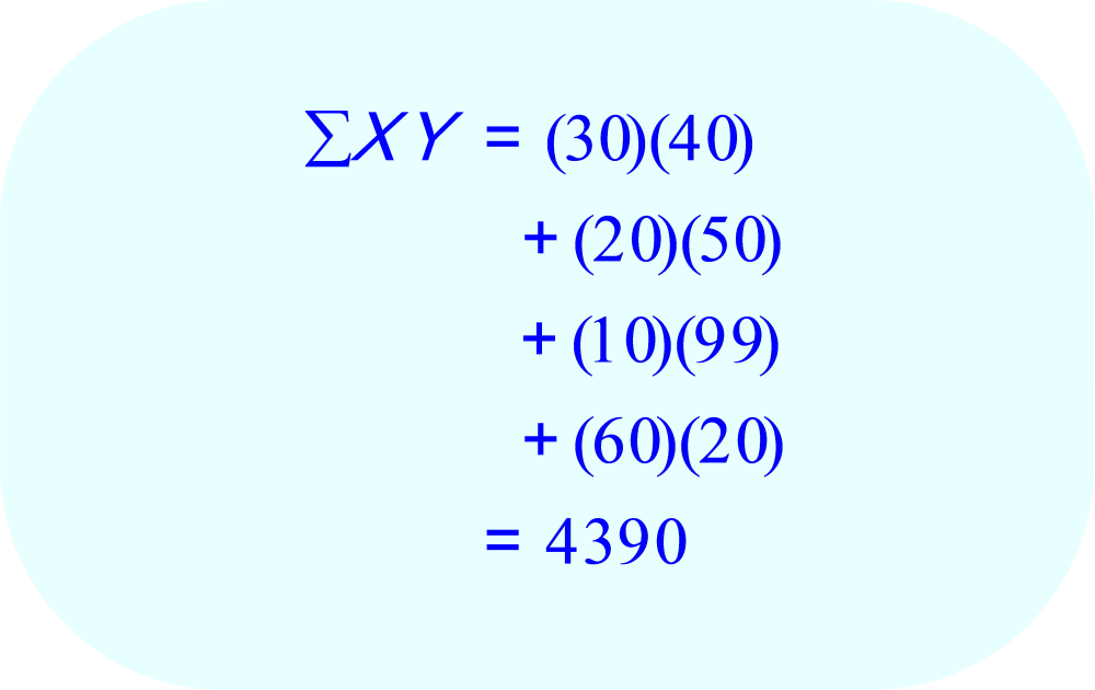The sum of x*y values to be used in the calculation of the Pearson Correlation Coefficient