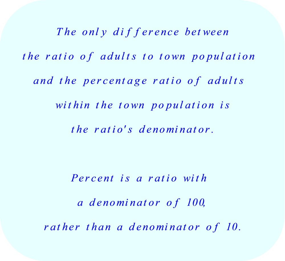 Percentage Ratio - definition