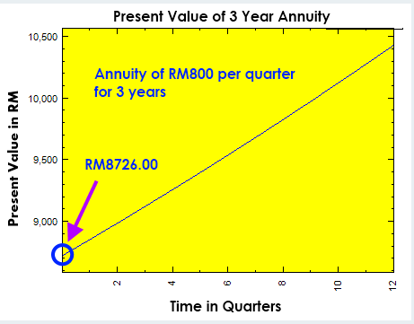 Math – graph of present value of 3 year annuity