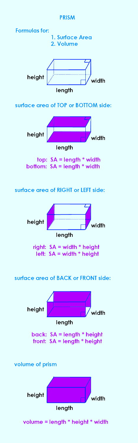 Formulas for Surface Area and Volume - Rectangular Prism