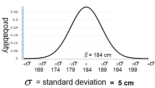 Probability & Standard Deviation of basketball players' height 
