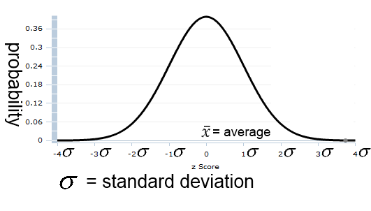 Probability & Standard Deviation 