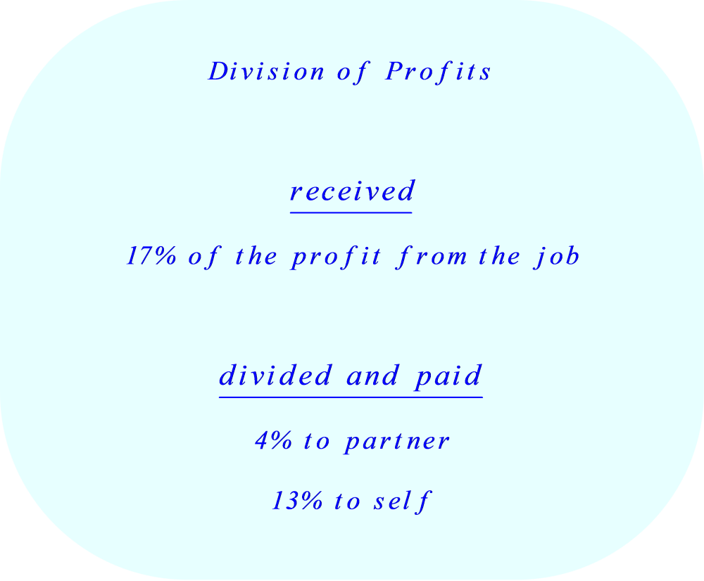 Proportional Division of Profits