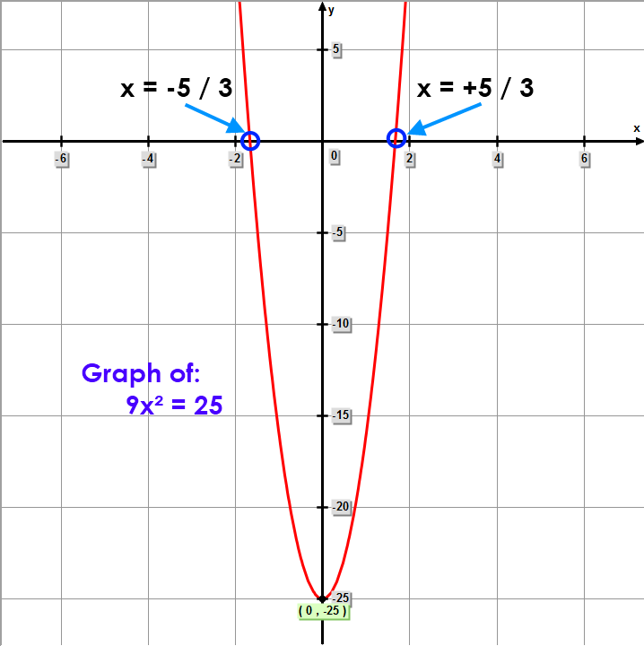 Math – graph of 9x² = 25
