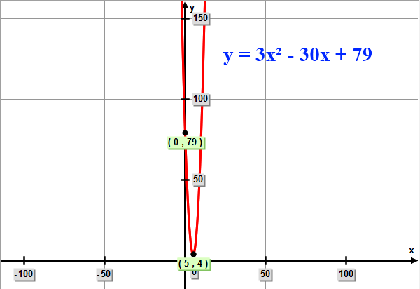 graph of the final quadratic function: 