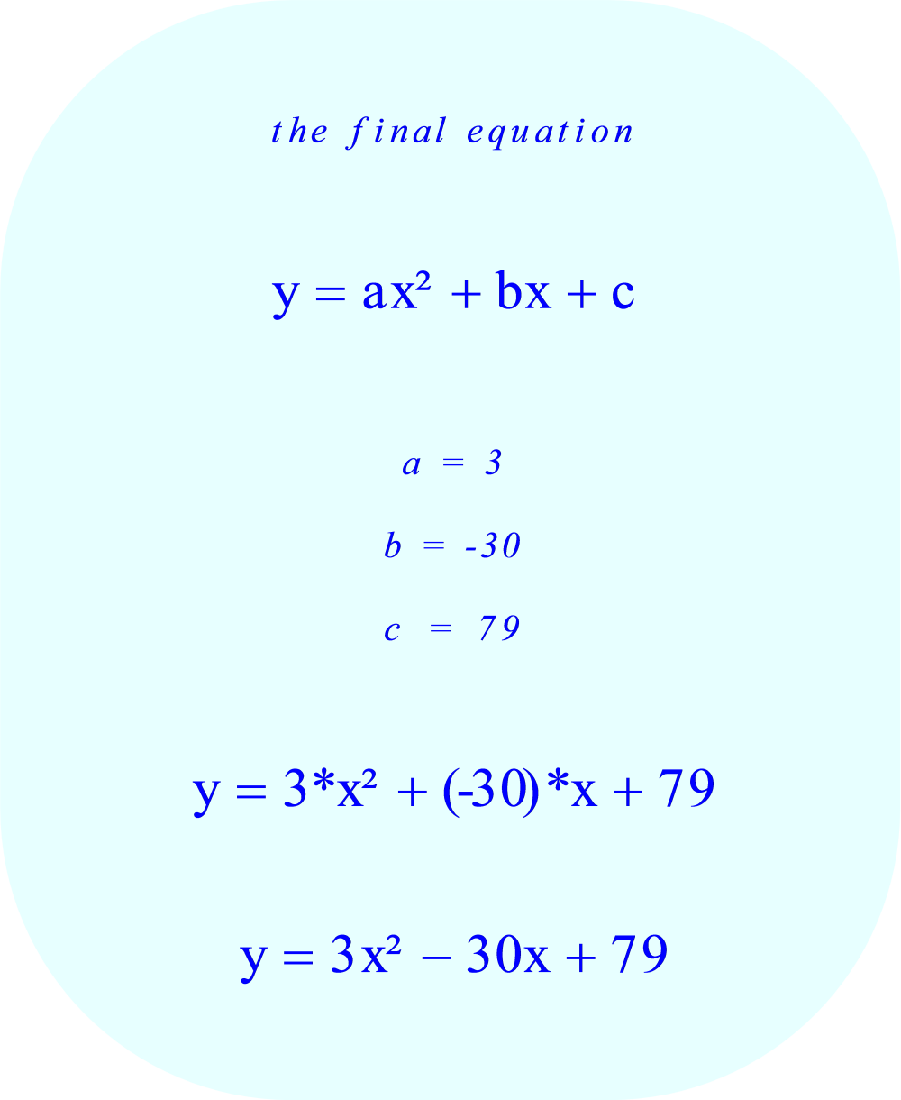 the final equation, showing the following coefficients: 