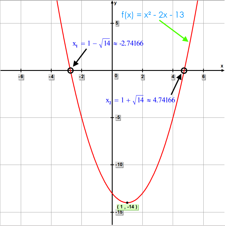 Quadratic Function - f(x) = x² - 2x - 13