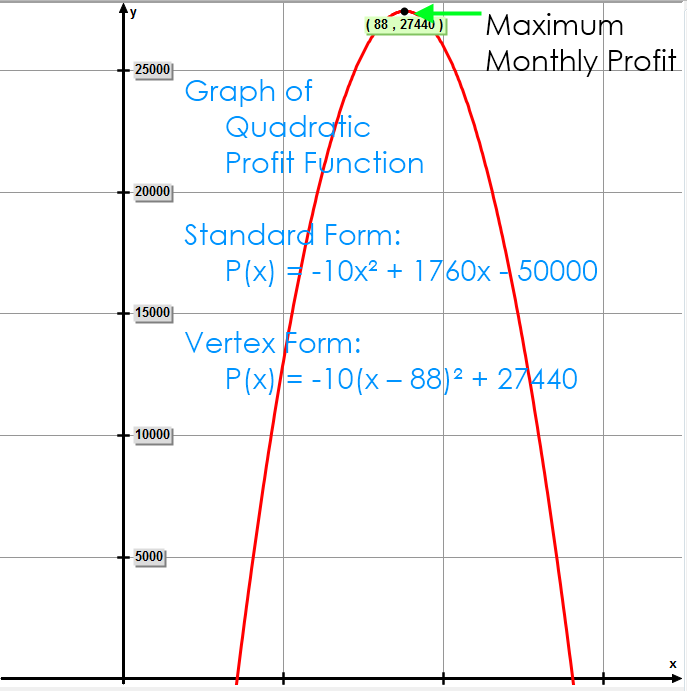 Graph of Quadratic Profit Function P(x) = -10x² + 1760x - 50000