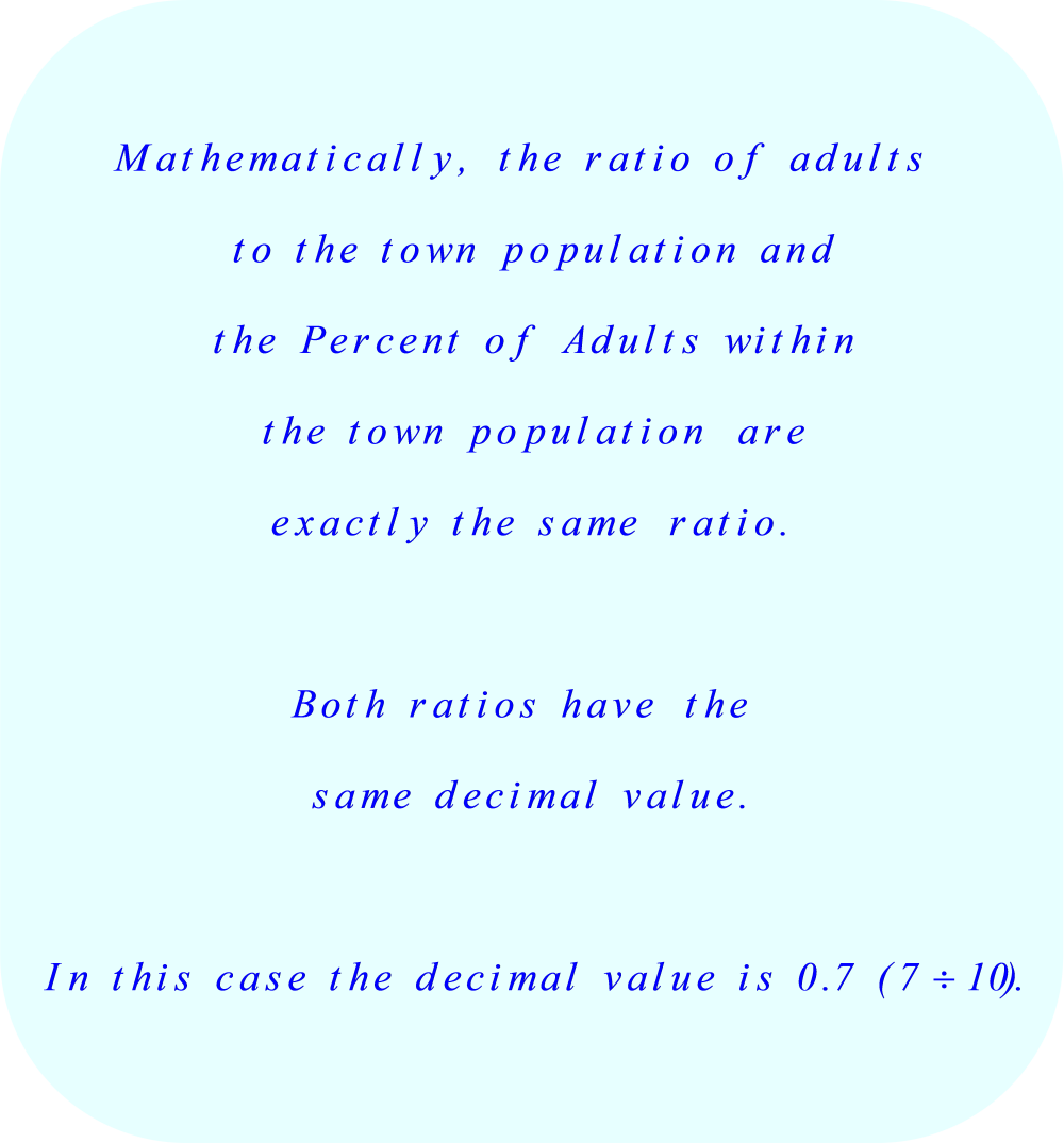 Ratio of Adults to Town Population versus Percent of Adults in Town Population
