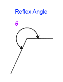 Reflex Math http://www.solving-math-problems.com/math-126-geometry-angles.html