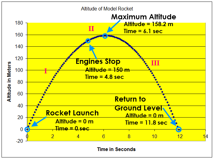 Graph of Model Rocket Altitude Vs. Time