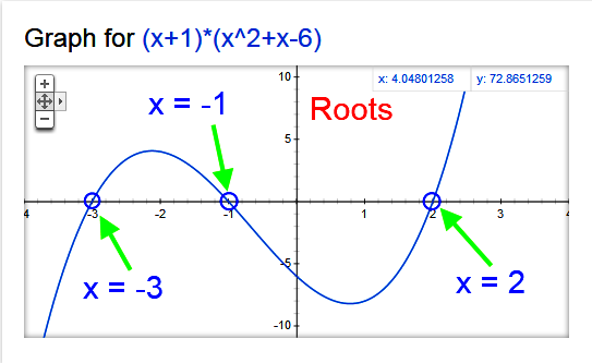 roots polynomial function