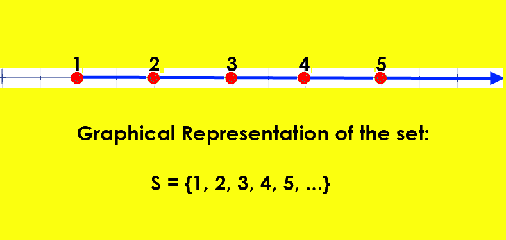 Representing the set S (of all natural Numbers, ℕ) in  Graphical Notation